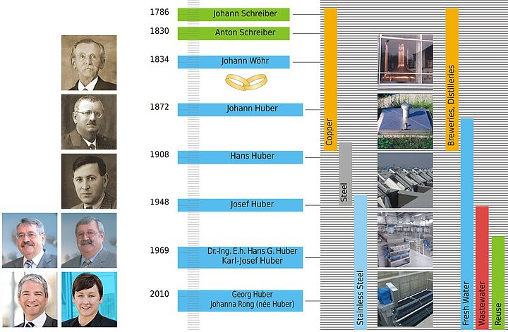 History: The company's development