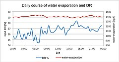 Inlet DR and water evaporation